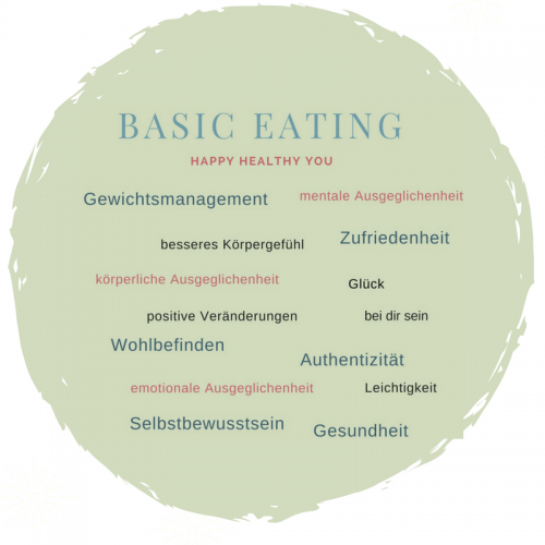Basic-Eating-Erfolge-Evacura-Coachings